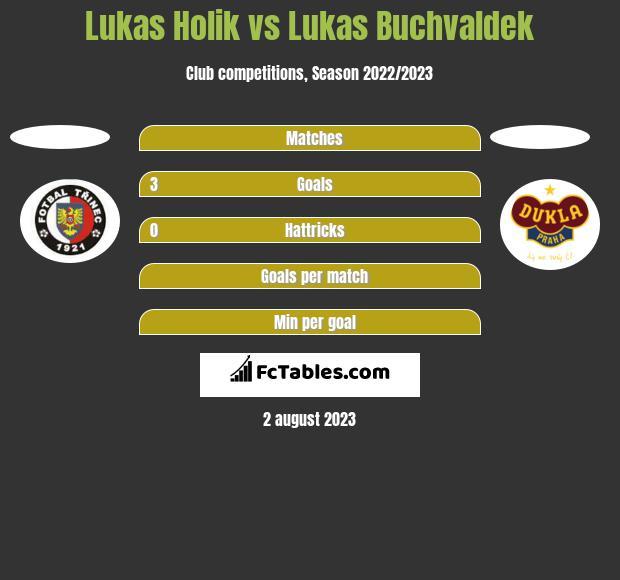 Lukas Holik vs Lukas Buchvaldek h2h player stats
