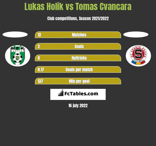 Lukas Holik vs Tomas Cvancara h2h player stats