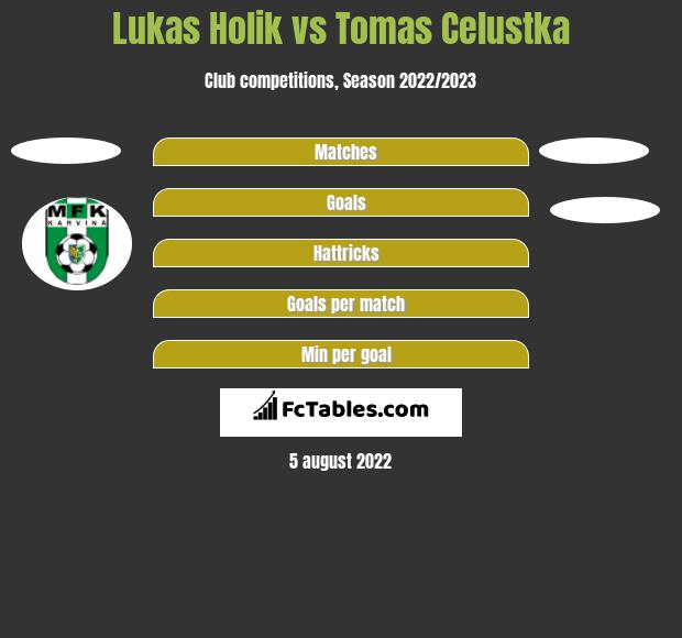 Lukas Holik vs Tomas Celustka h2h player stats