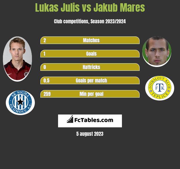 Lukas Julis vs Jakub Mares h2h player stats