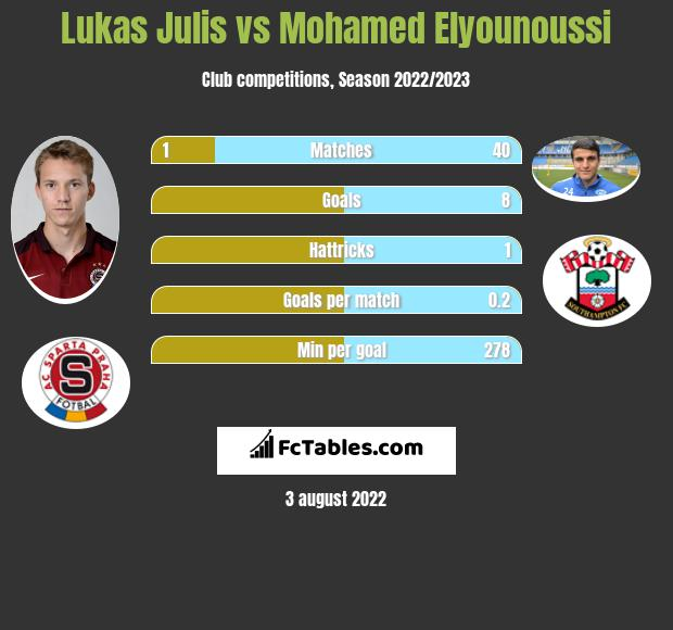 Lukas Julis vs Mohamed Elyounoussi h2h player stats