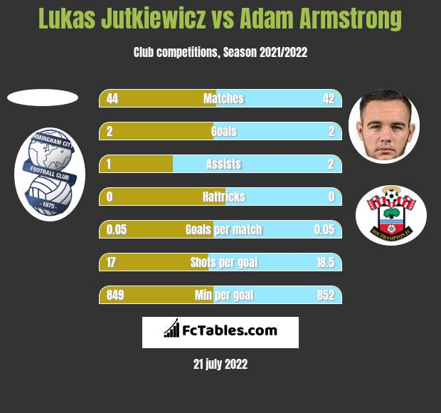 Lukas Jutkiewicz vs Adam Armstrong h2h player stats
