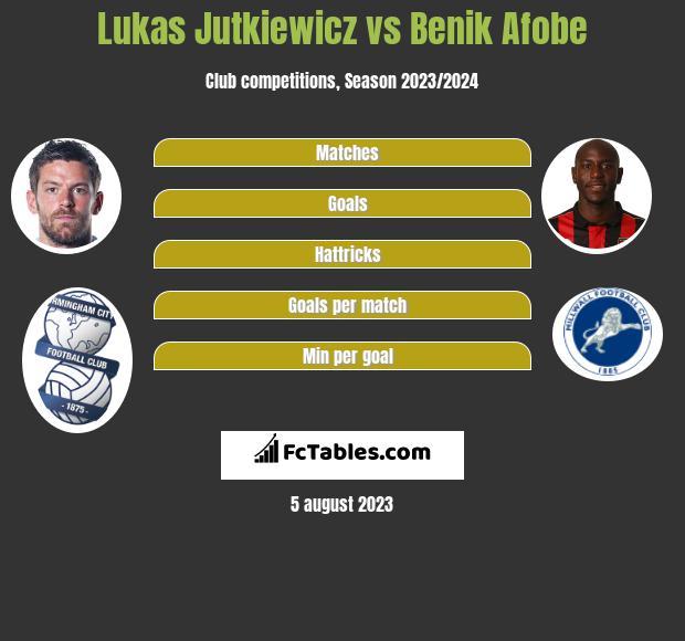 Lukas Jutkiewicz vs Benik Afobe h2h player stats