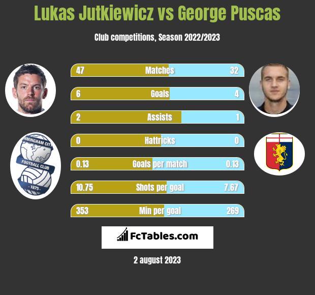 Lukas Jutkiewicz vs George Puscas h2h player stats