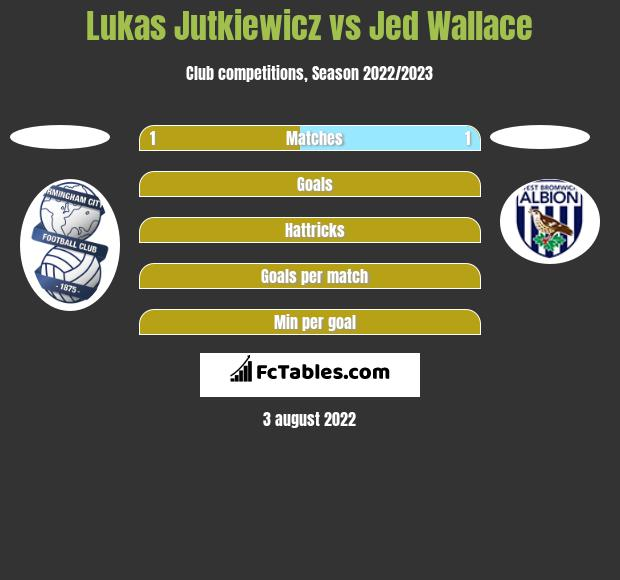 Lukas Jutkiewicz vs Jed Wallace h2h player stats