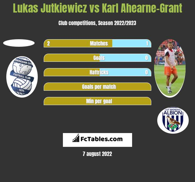 Lukas Jutkiewicz vs Karl Ahearne-Grant h2h player stats