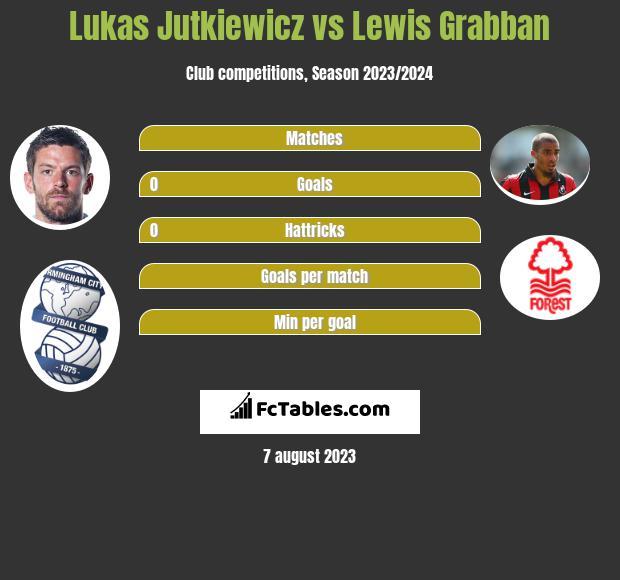 Lukas Jutkiewicz vs Lewis Grabban h2h player stats