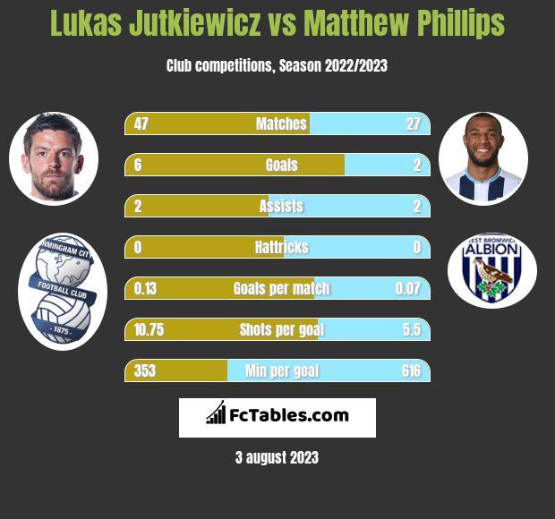 Lukas Jutkiewicz vs Matthew Phillips h2h player stats