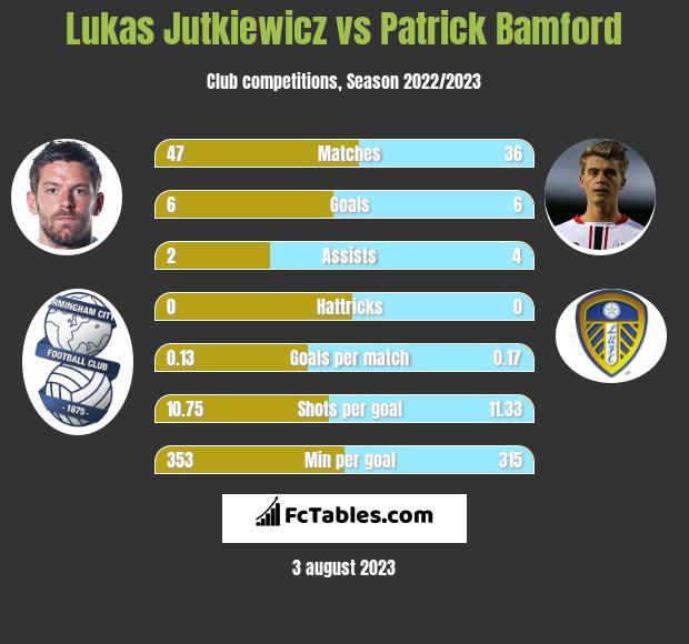 Lukas Jutkiewicz vs Patrick Bamford h2h player stats