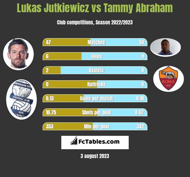 Lukas Jutkiewicz vs Tammy Abraham h2h player stats