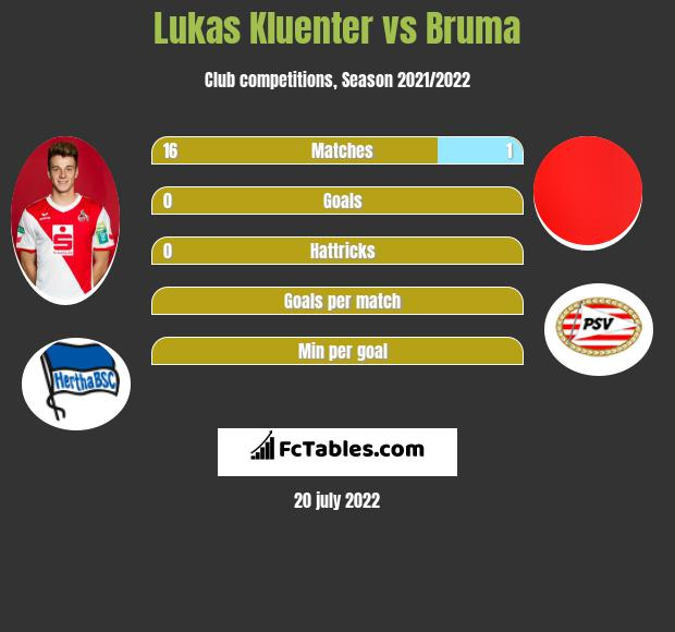 Lukas Kluenter vs Bruma infographic