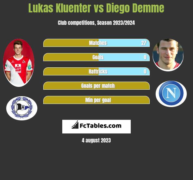 Lukas Kluenter vs Diego Demme infographic