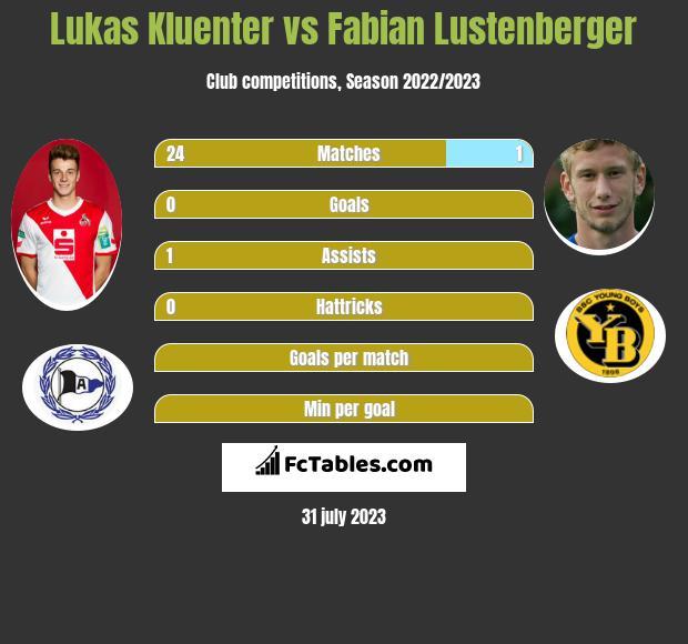 Lukas Kluenter vs Fabian Lustenberger infographic