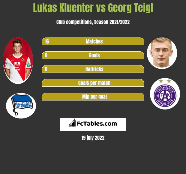 Lukas Kluenter vs Georg Teigl infographic
