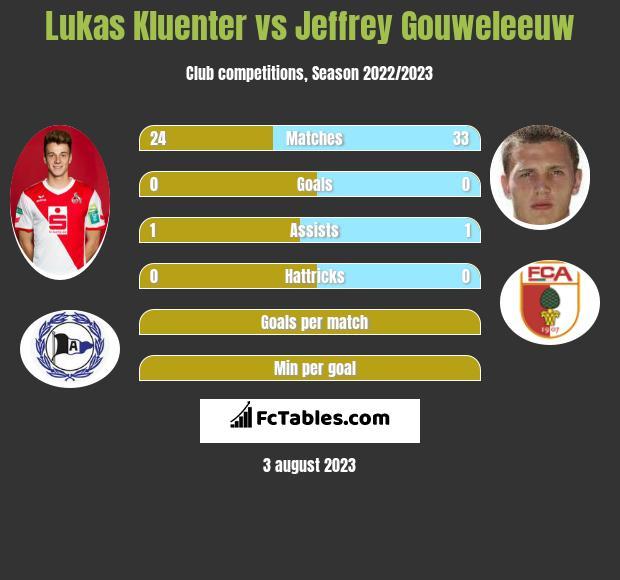 Lukas Kluenter vs Jeffrey Gouweleeuw infographic