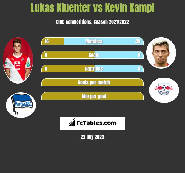 Lukas Kluenter vs Kevin Kampl infographic