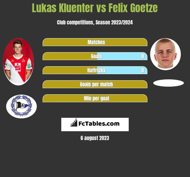 Lukas Kluenter vs Felix Goetze infographic
