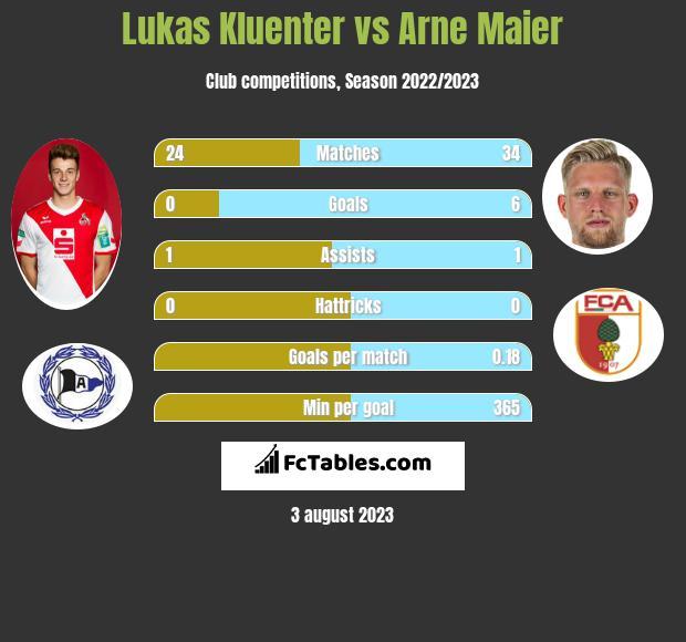 Lukas Kluenter vs Arne Maier infographic