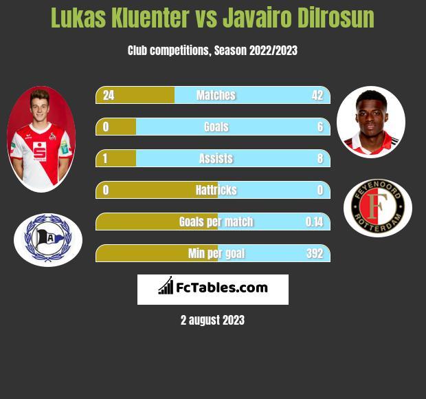 Lukas Kluenter vs Javairo Dilrosun infographic