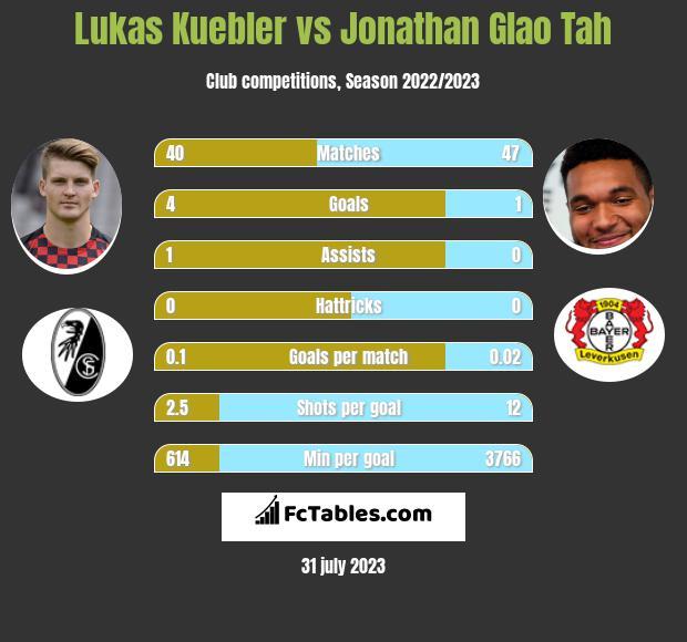 Lukas Kuebler vs Jonathan Glao Tah infographic