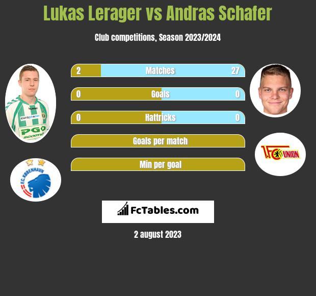 Lukas Lerager vs Andras Schafer infographic