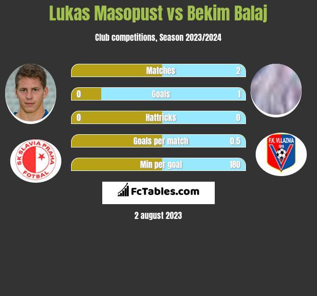 Lukas Masopust vs Bekim Balaj h2h player stats