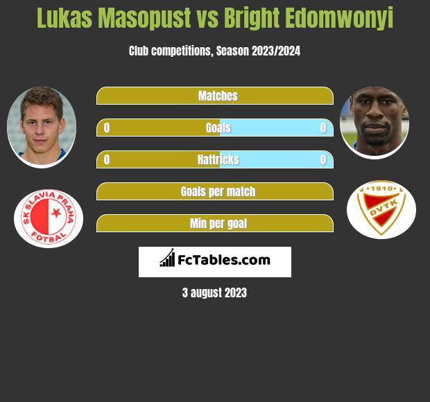 Lukas Masopust vs Bright Edomwonyi h2h player stats