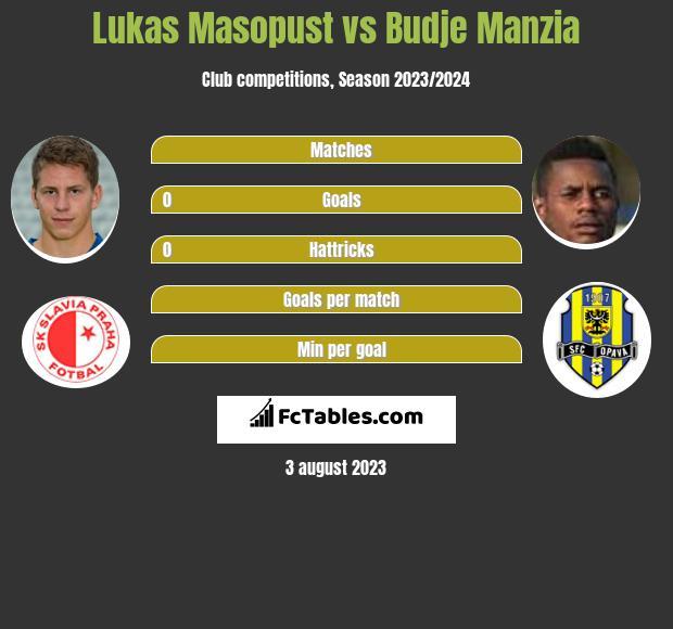 Lukas Masopust vs Budje Manzia infographic