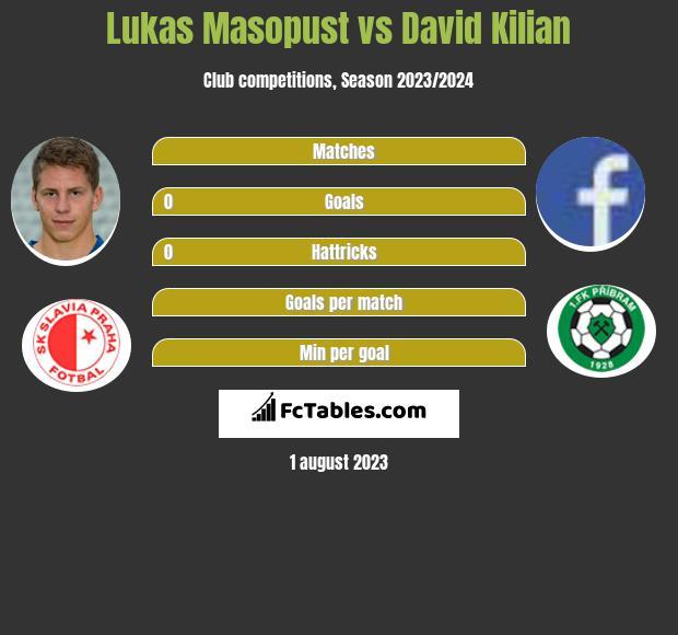 Lukas Masopust vs David Kilian infographic