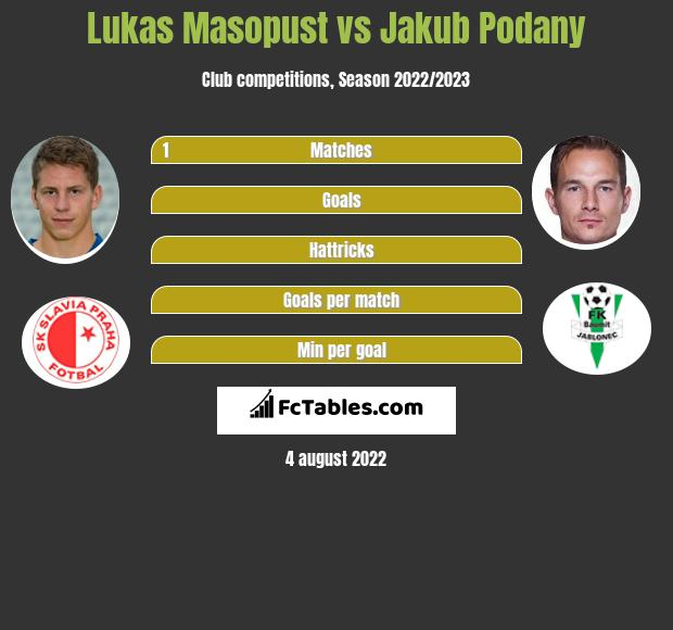 Lukas Masopust infographic statistics for Bohemians 1905