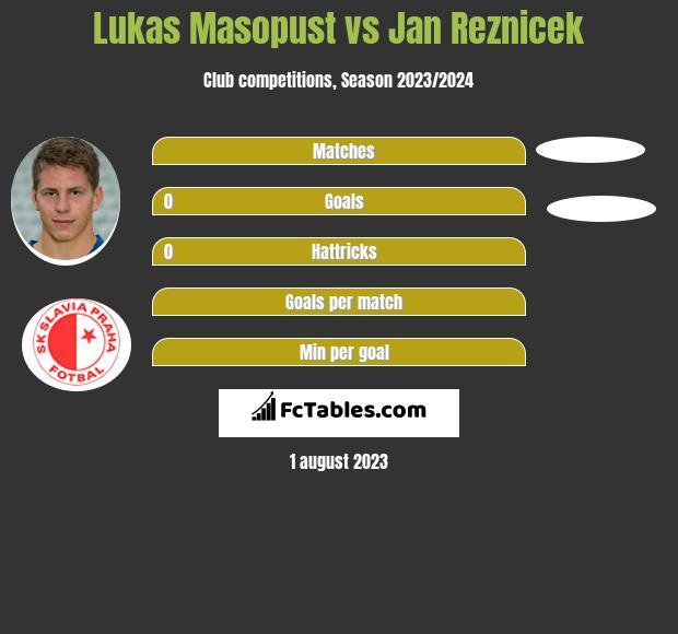 Lukas Masopust vs Jan Reznicek infographic