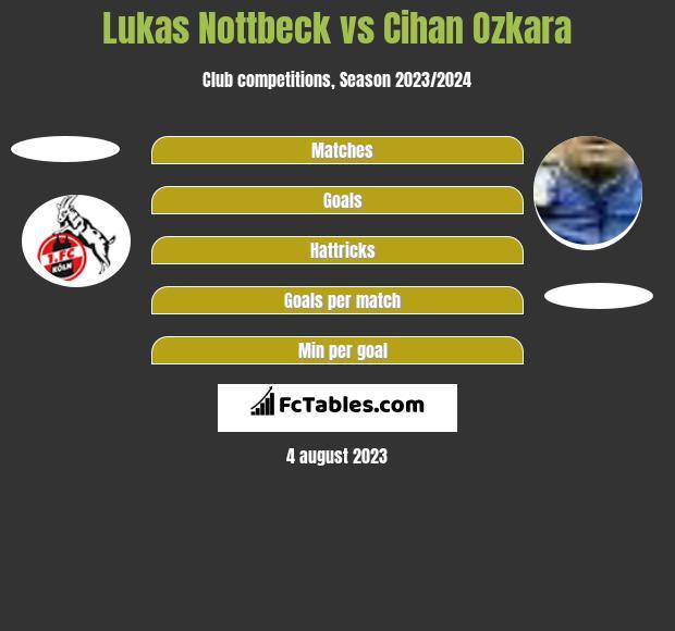 Lukas Nottbeck vs Cihan Ozkara h2h player stats