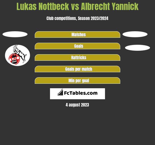 Lukas Nottbeck vs Albrecht Yannick h2h player stats