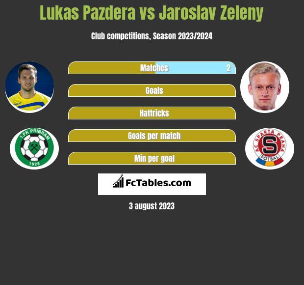 Lukas Pazdera vs Jaroslav Zeleny infographic