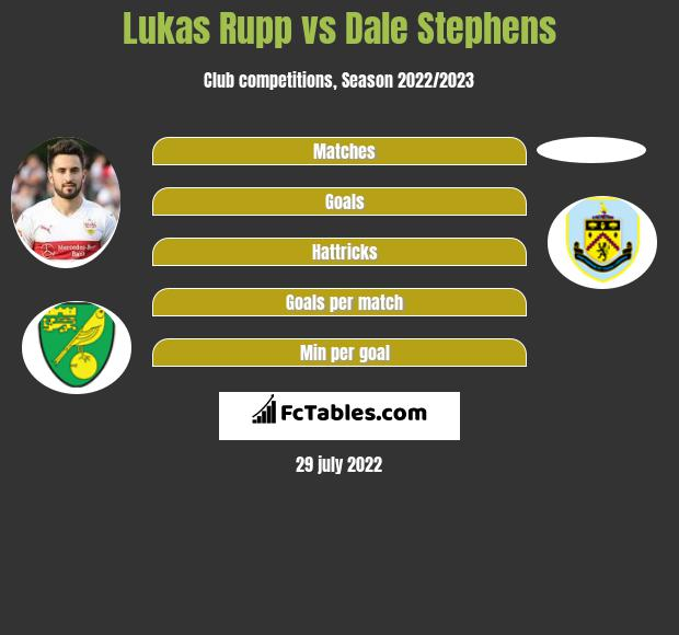 Lukas Rupp vs Dale Stephens infographic