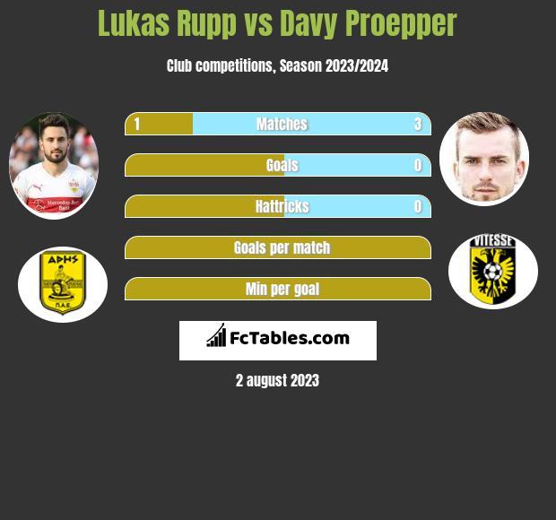 Lukas Rupp vs Davy Proepper infographic