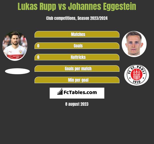 Lukas Rupp vs Johannes Eggestein infographic