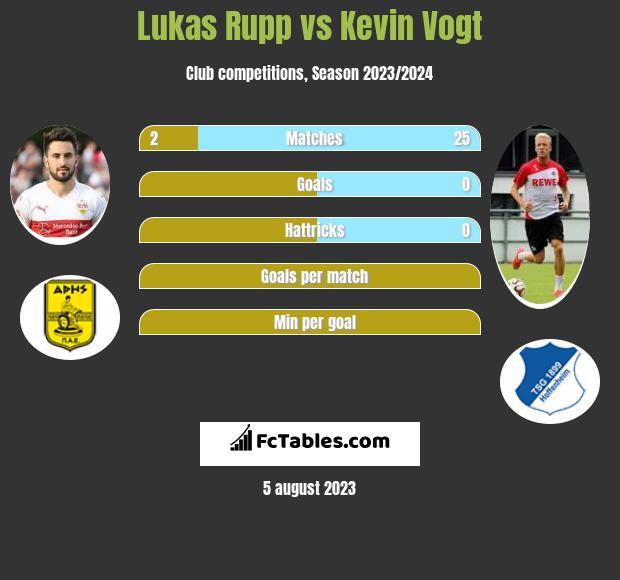 Lukas Rupp vs Kevin Vogt infographic
