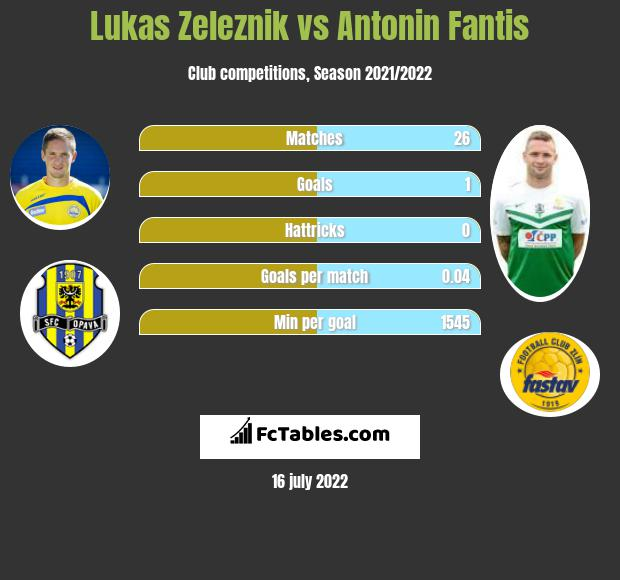 Lukas Zeleznik vs Antonin Fantis infographic
