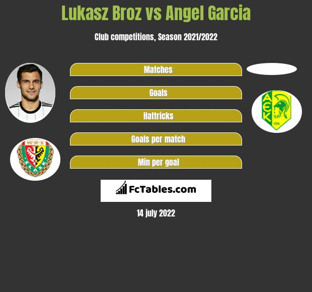 Lukasz Broz vs Angel Garcia infographic