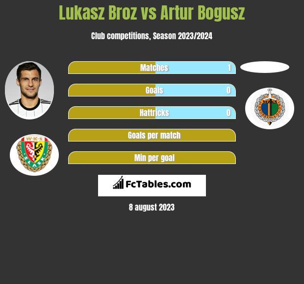 Lukasz Broz vs Artur Bogusz infographic