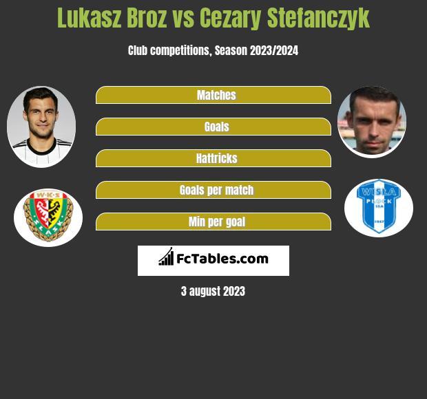 Lukasz Broz vs Cezary Stefanczyk infographic