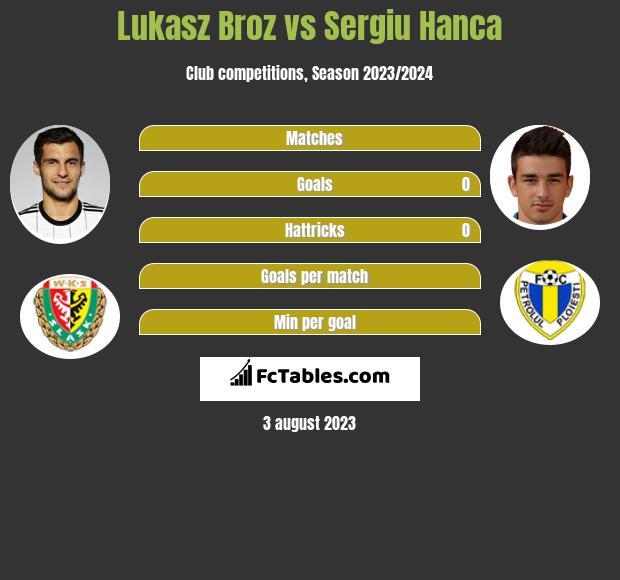 Lukasz Broz vs Sergiu Hanca h2h player stats