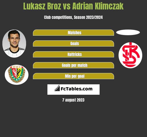 Lukasz Broz vs Adrian Klimczak infographic