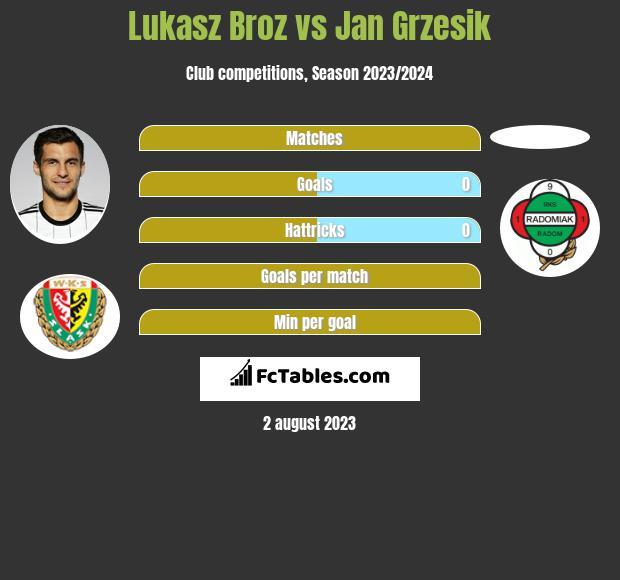 Lukasz Broz vs Jan Grzesik infographic