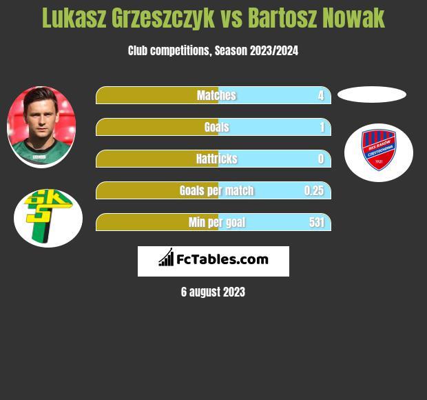 Łukasz Grzeszczyk vs Bartosz Nowak h2h player stats