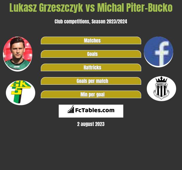 Lukasz Grzeszczyk vs Michal Piter-Bucko h2h player stats