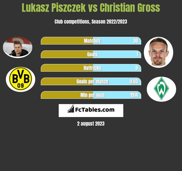 Lukasz Piszczek vs Christian Gross infographic