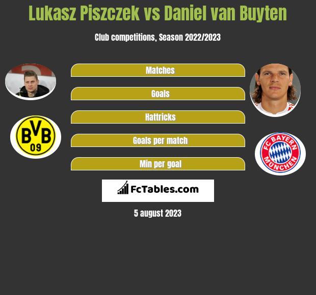 Lukasz Piszczek vs Daniel van Buyten infographic