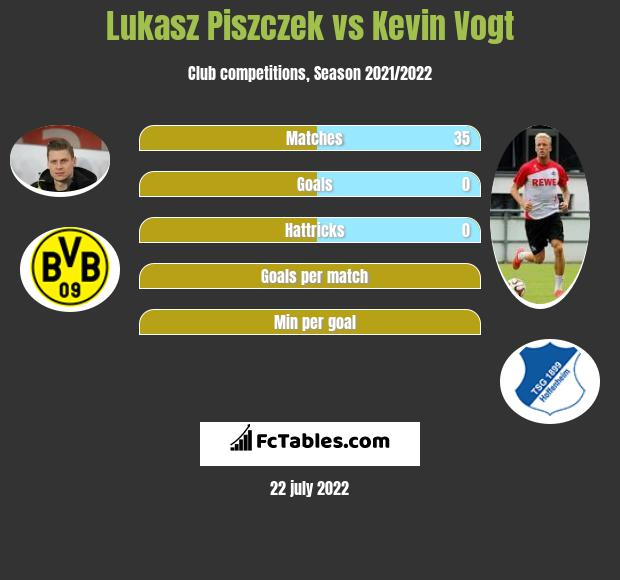 Lukasz Piszczek vs Kevin Vogt infographic
